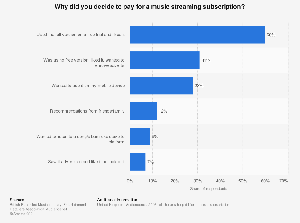 Statistic: Why did you decide to pay for a music streaming subscription? | Statista