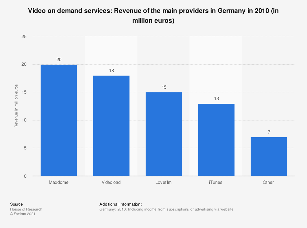 Statistic: Video on demand services: Revenue of the main providers in Germany in 2010 (in million euros) | Statista