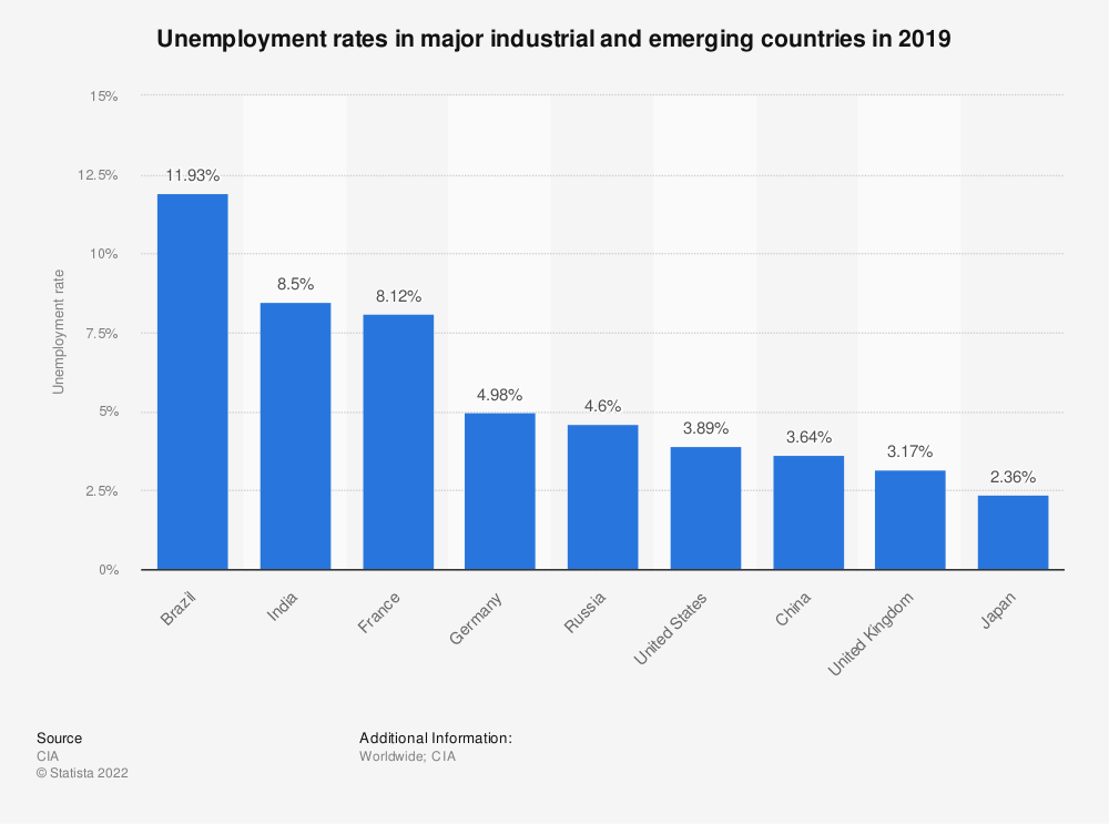 Statistic: Unemployment rates in major industrial and emerging countries in 2019 | Statista