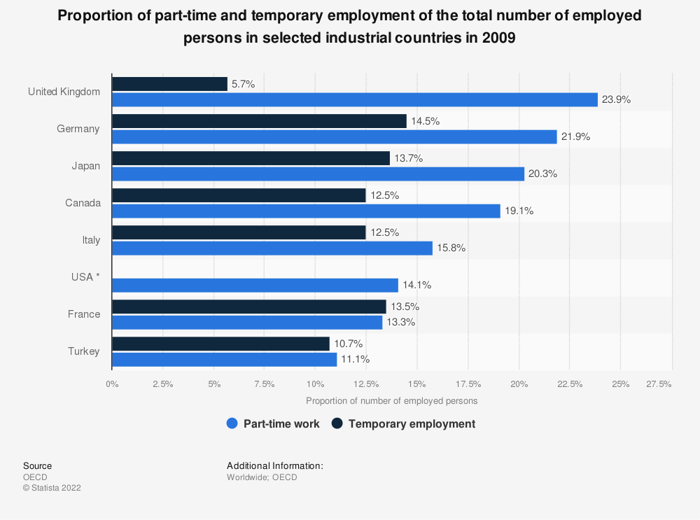 Statistic: Proportion of part-time and temporary employment of the total number of employed persons in selected industrial countries in 2009 | Statista