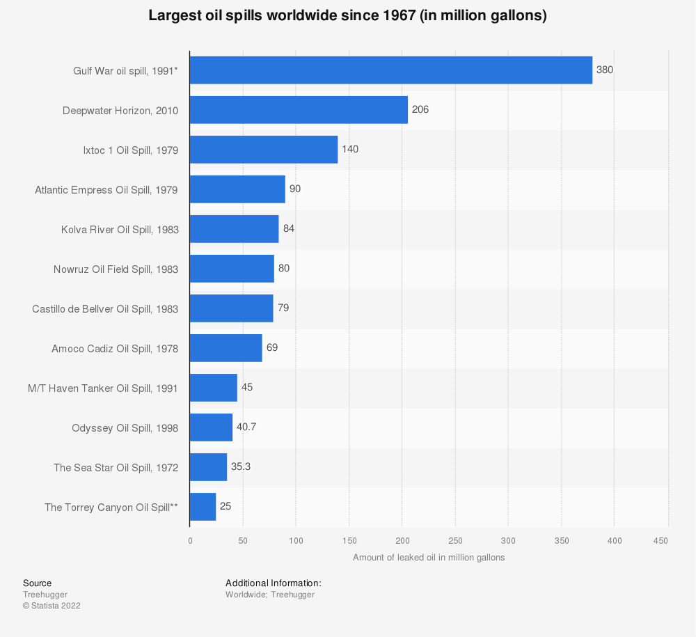 Statistic: Largest oil spills worldwide since 1967 (in million gallons) | Statista