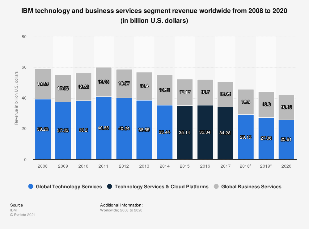 Statistic: IBM technology and business services segment revenue worldwide from 2008 to 2020 (in billion U.S. dollars) | Statista