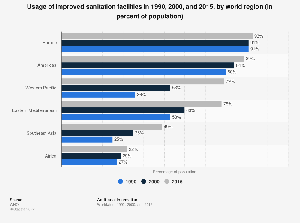 Statistic: Usage of improved sanitation facilities in 1990, 2000, and 2015, by world region (in percent of population)   Statista