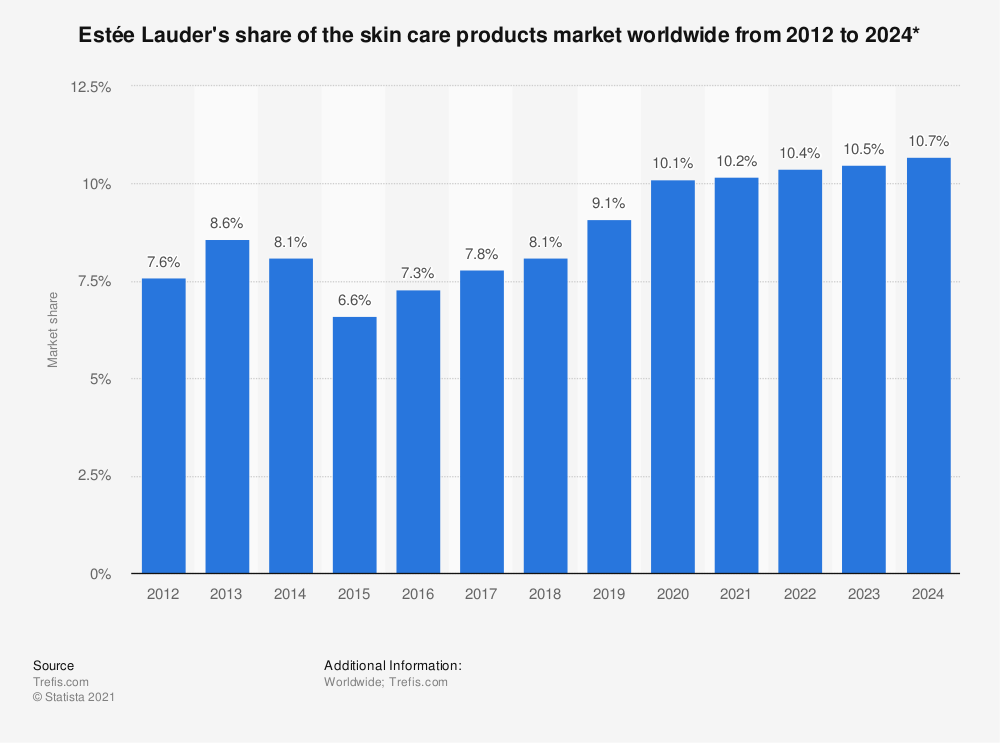 Statistic: Estée Lauder's share of the skin care products market worldwide from 2012 to 2024* | Statista