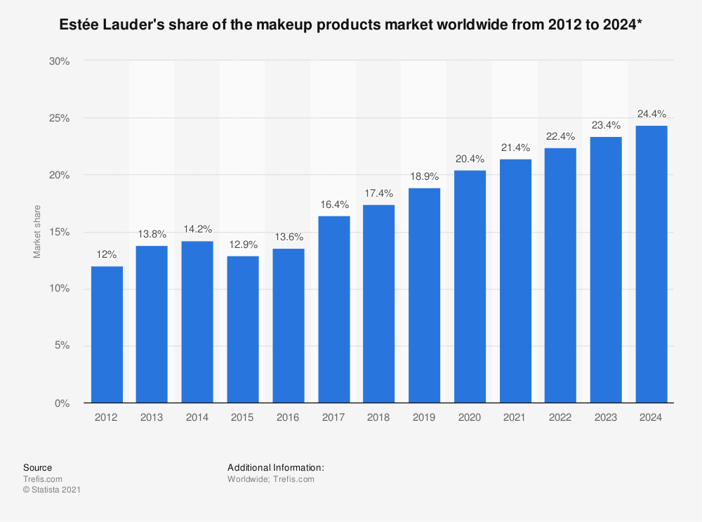 Statistic: Estée Lauder's share of the makeup products market worldwide from 2012 to 2024* | Statista
