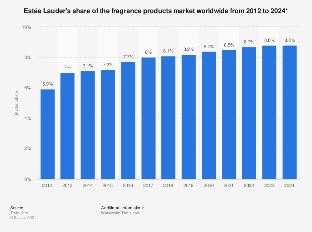 Statistic: Estée Lauder's share of the fragrance products market worldwide from 2012 to 2024* | Statista