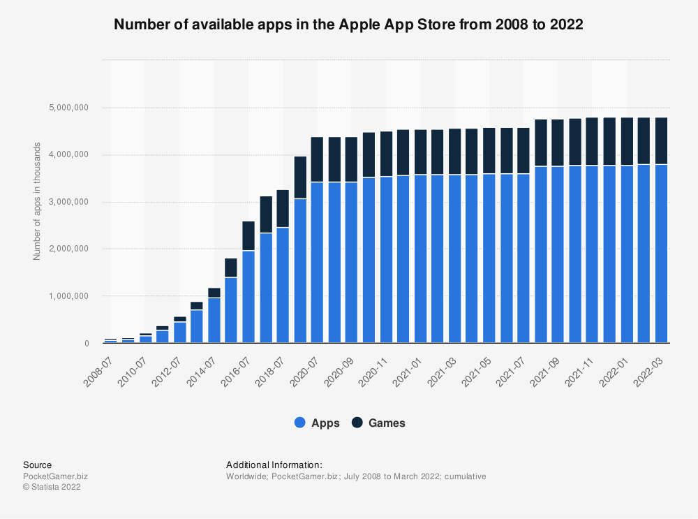 Statistic: Number of available apps in the Apple App Store from 2008 to 2018 (in 1,000s) | Statista