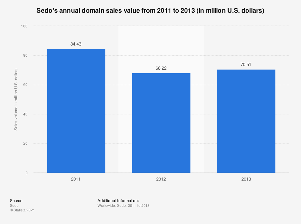 Statistic: Sedo's annual domain sales value from 2011 to 2013 (in million U.S. dollars) | Statista