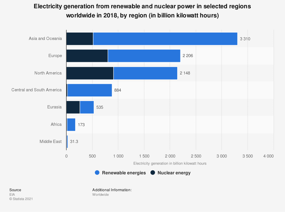 Statistic: Electricity generation from renewable and nuclear power in selected regions worldwide in 2015, by region (in billion kilowatt hours) | Statista