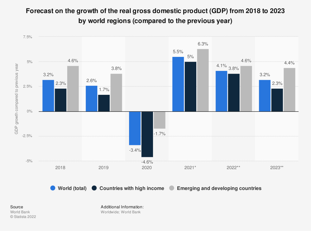 Statistic: Forecast on the growth of the real gross domestic product (GDP) from 2017 to 2021 by world regions (compared to the previous year) | Statista