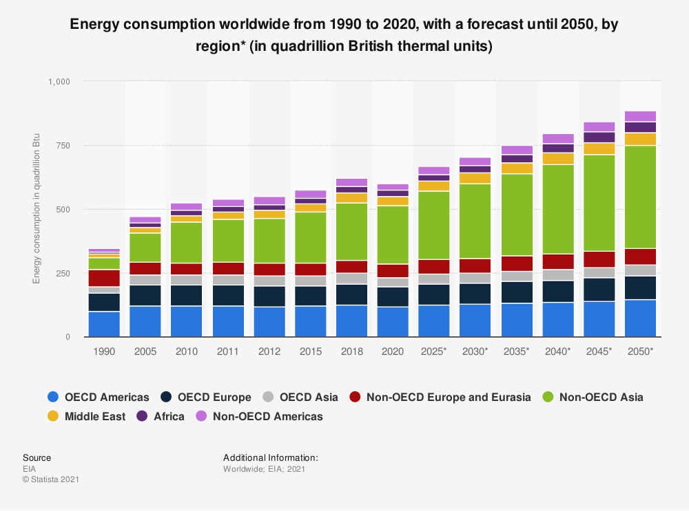 Statistic: Energy consumption worldwide from 1990 to 2018, with a forecast until 2050, by region (in quadrillion British thermal units)* | Statista