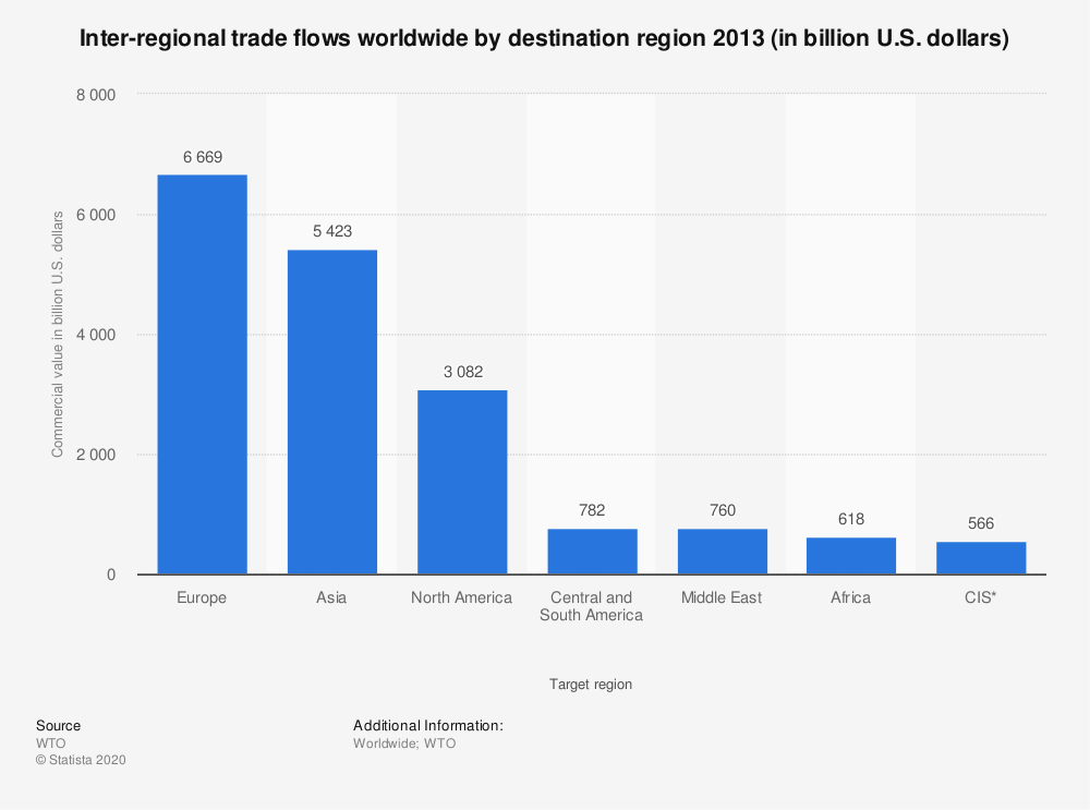 Statistic: Inter-regional trade flows worldwide by destination region 2013 (in billion U.S. dollars) | Statista