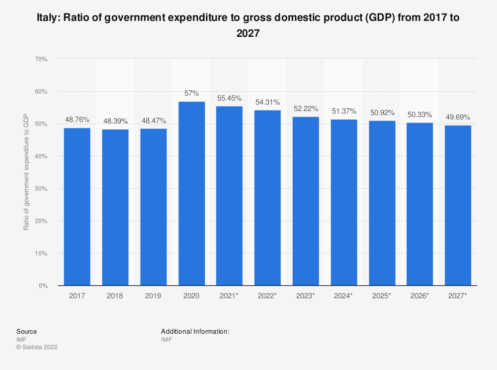 Statistic: Italy: Ratio of government expenditure to gross domestic product (GDP) from 2014 to 2024 | Statista
