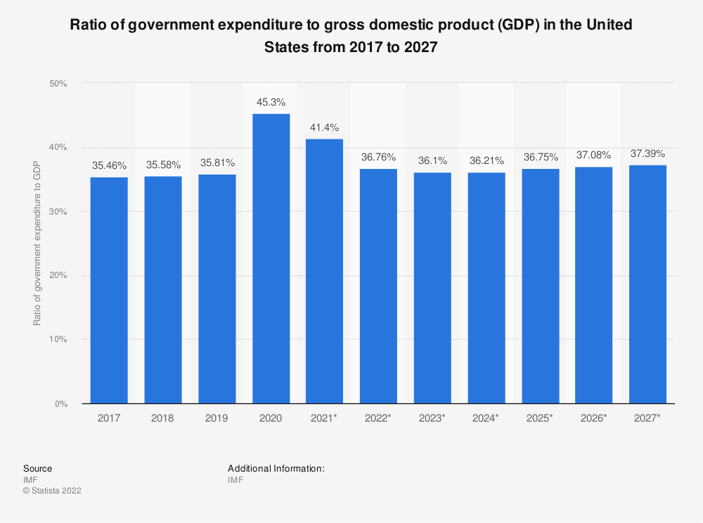 Statistic: Ratio of government expenditure to gross domestic product (GDP) in the United States from 2014 to 2024 | Statista