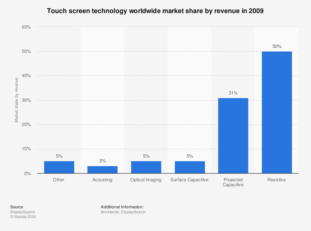 Statistic: Touch screen technology worldwide market share by revenue in 2009   Statista