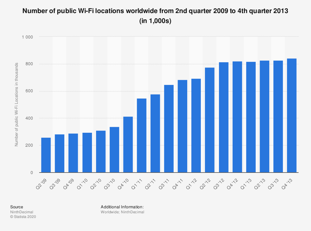 Statistic: Number of public Wi-Fi locations worldwide from 2nd quarter 2009 to 4th quarter 2013 (in 1,000s) | Statista