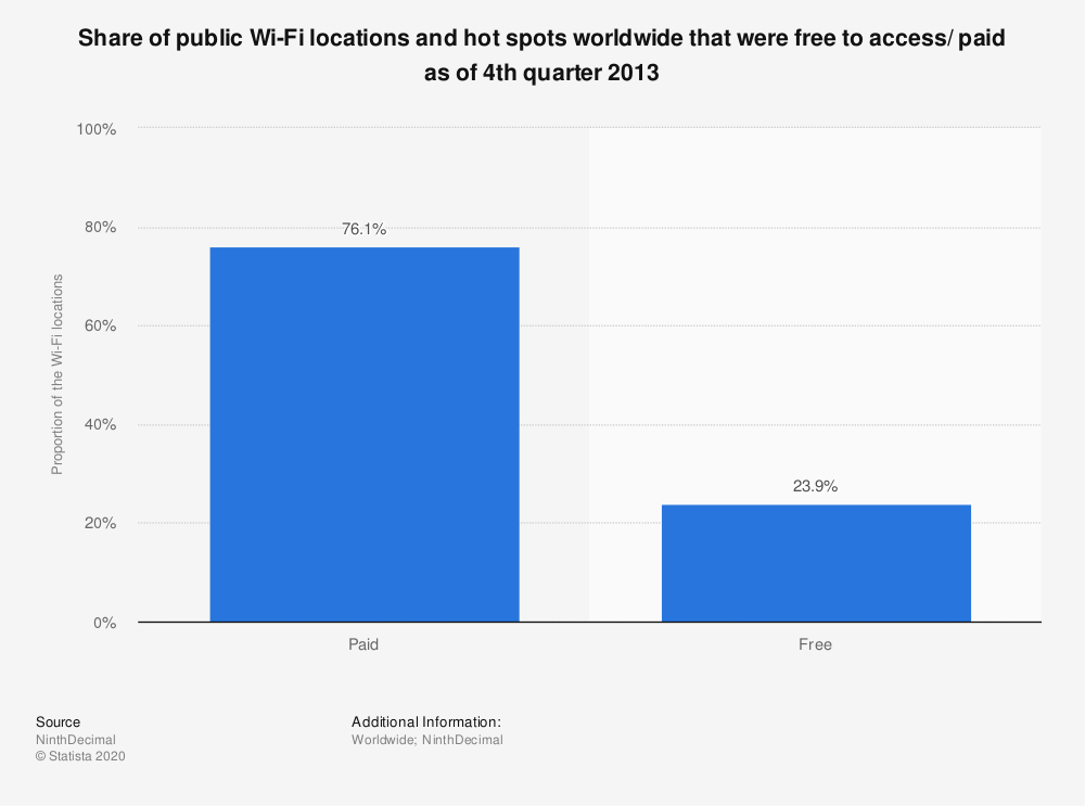 Statistic: Share of public Wi-Fi locations and hot spots worldwide that were free to access/ paid as of 4th quarter 2013 | Statista