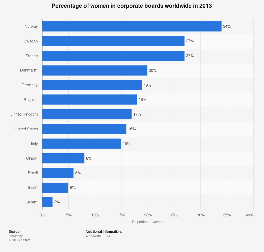 Statistic: Percentage of women in corporate boards worldwide in 2013 | Statista