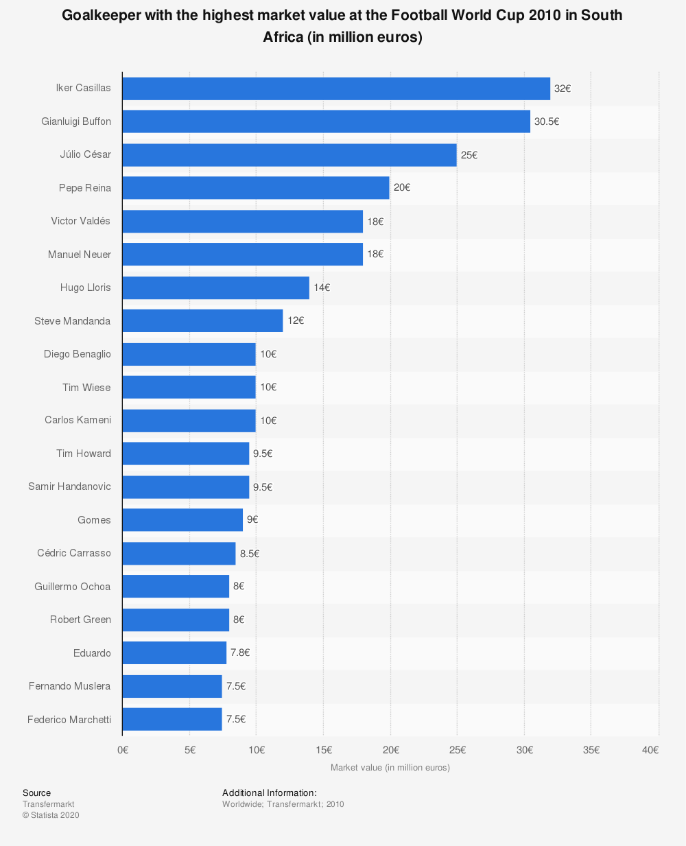 Statistic: Goalkeeper with the highest market value at the Football World Cup 2010 in South Africa (in million euros) | Statista