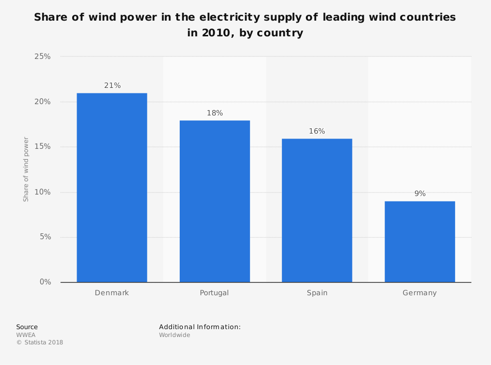 Statistic: Share of wind power in the electricity supply of leading wind countries in 2010, by country | Statista