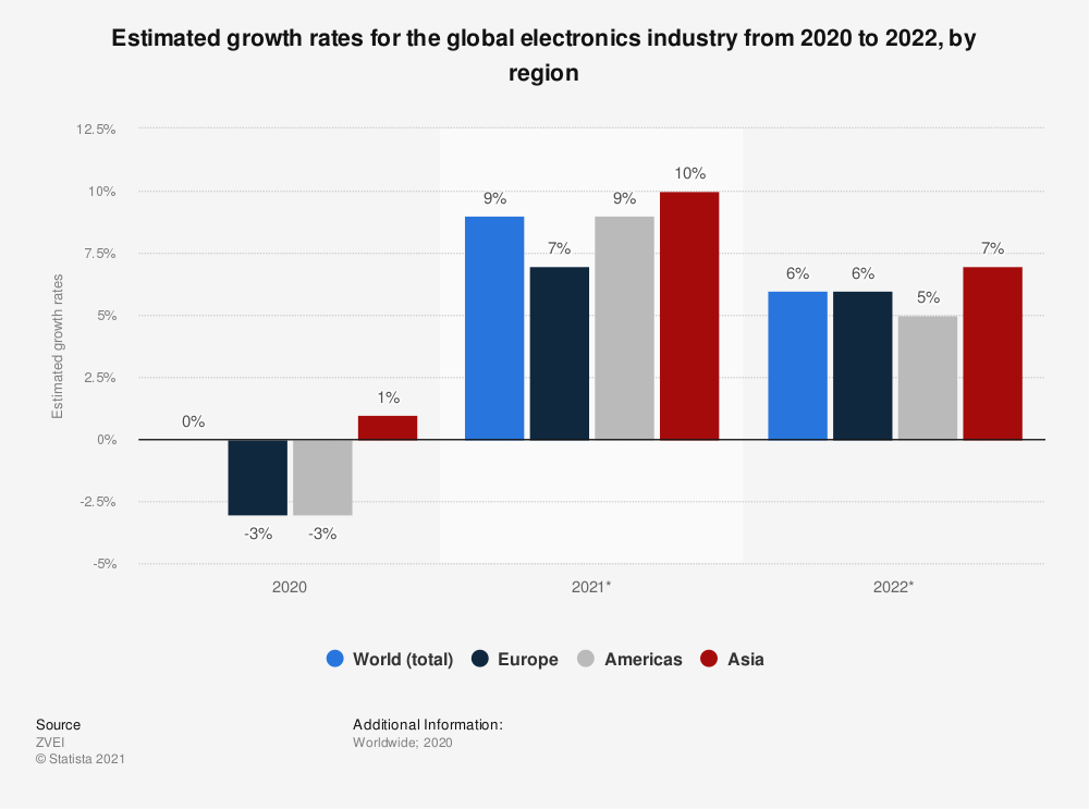 Statistic: Estimated growth rates for the global electronics industry from 2016 to 2018, by region | Statista