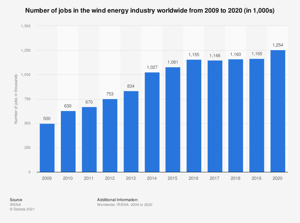 Statistic: Number of jobs in the wind energy industry worldwide from 2009 to 2018 (in 1,000s) | Statista