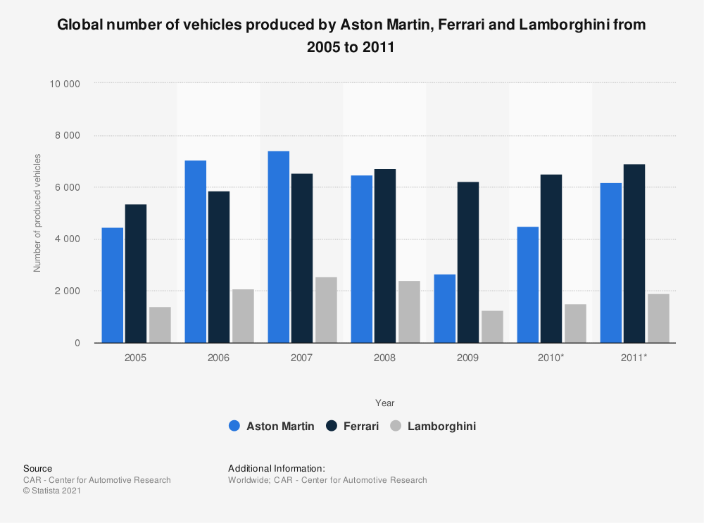 Statistic: Global number of vehicles produced by Aston Martin, Ferrari and Lamborghini from 2005 to 2011 | Statista