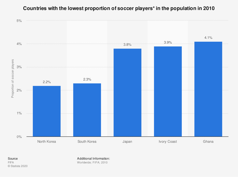 Statistic: Countries with the lowest proportion of soccer players* in the population in 2010 | Statista