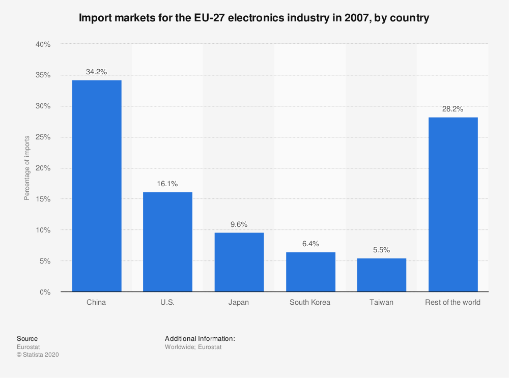 Statistic: Import markets for the EU-27 electronics industry in 2007, by country | Statista