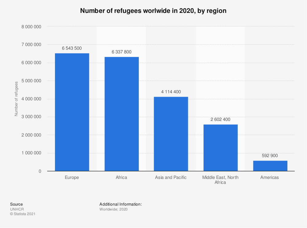 Statistic: Refugee population as of 2019, by UNHCR region | Statista