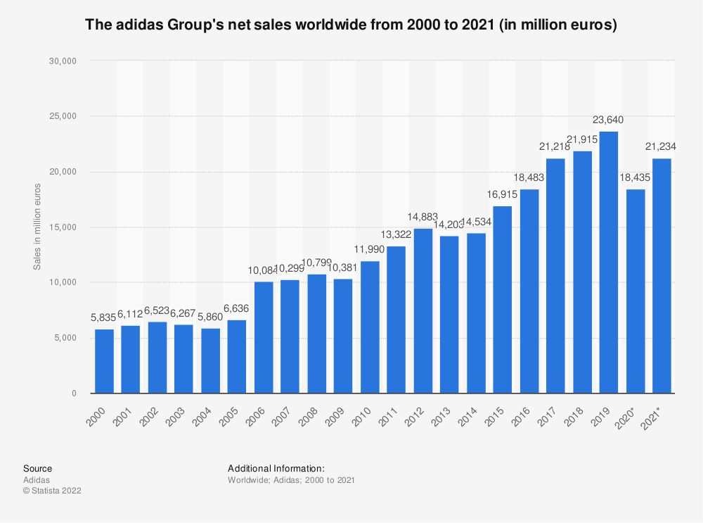 Statistic: The adidas Group's net sales worldwide from 2000 to 2019 (in million euros) | Statista