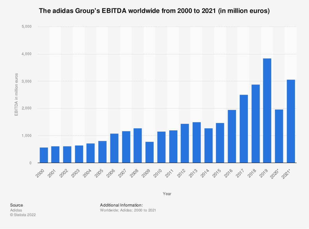 Statistic: The adidas Group's EBITDA worldwide from 2000 to 2019 (in million euros) | Statista