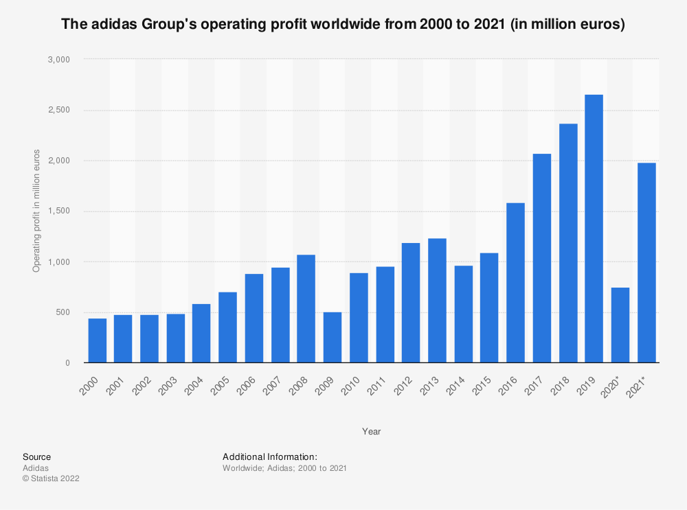 Statistic: The adidas Group's operating profit worldwide from 2000 to 2020 (in million euros) | Statista