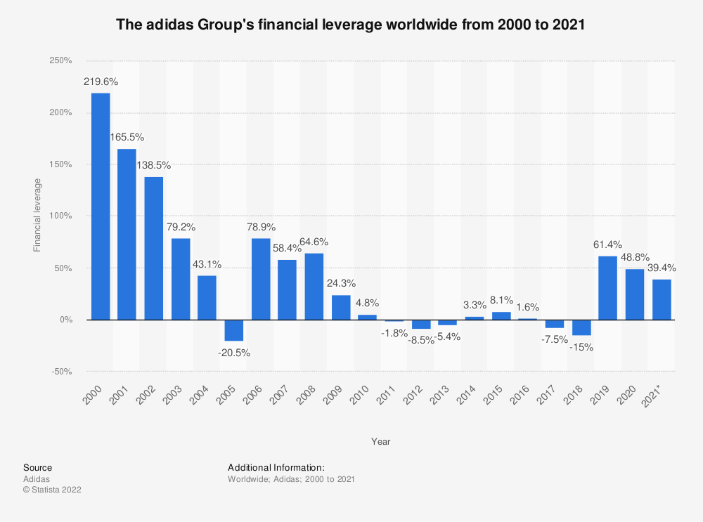 Statistic: The adidas Group's financial leverage worldwide from 2000 to 2018 | Statista