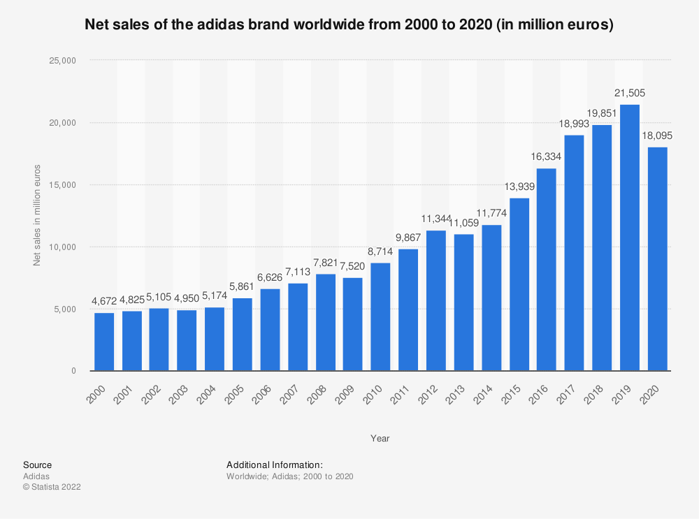 Statistic: Net sales of the adidas brand worldwide from 2000 to 2019 (in million euros) | Statista