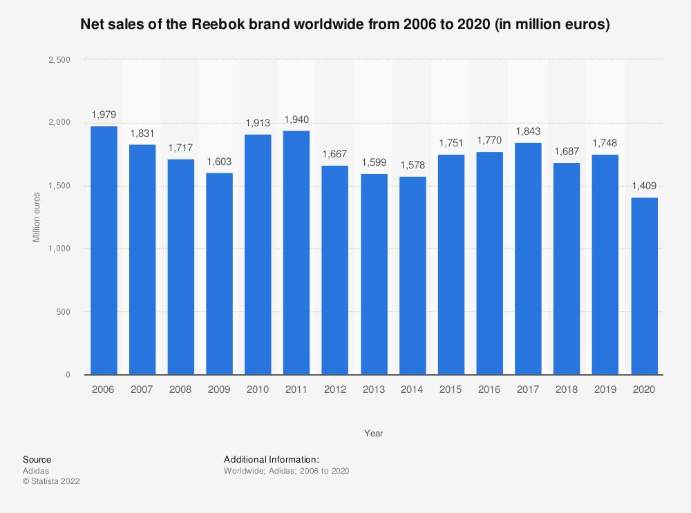 Statistic: Net sales of the Reebok brand worldwide from 2006 to 2019 (in million euros) | Statista