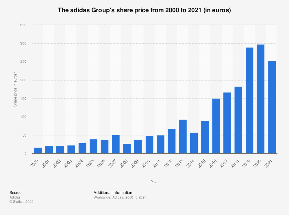 Statistic: The adidas Group's share price from 2000 to 2020 (in euros)* | Statista