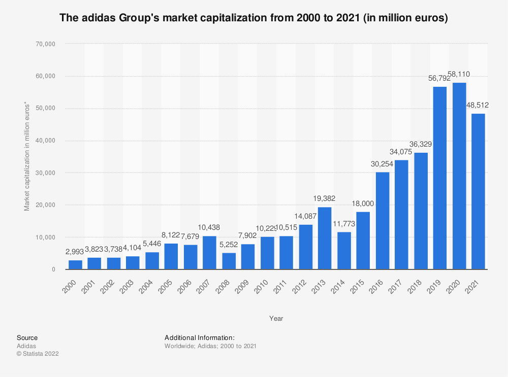 Statistic: The adidas Group's market capitalization from 2000 to 2019 (in million euros)* | Statista