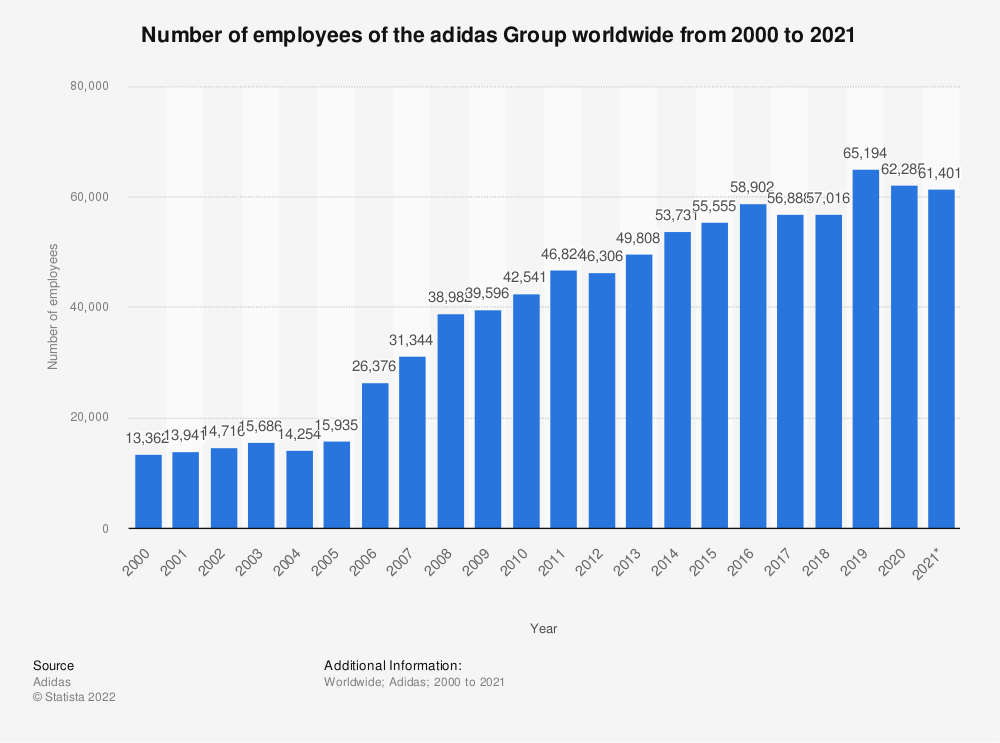 Statistic: Number of employees of the adidas Group worldwide from 2000 to 2020 | Statista