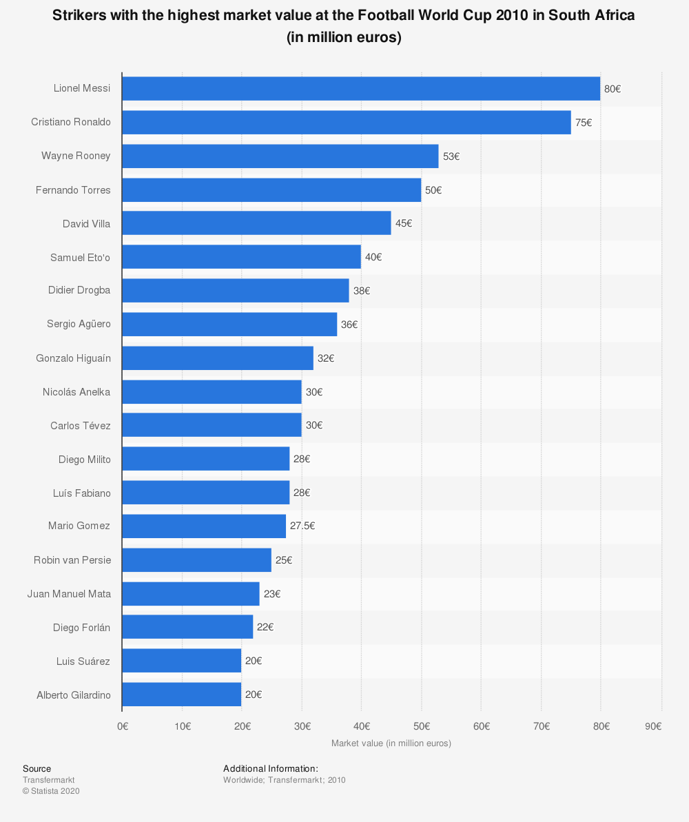 Statistic: Strikers with the highest market value at the Football World Cup 2010 in South Africa (in million euros) | Statista