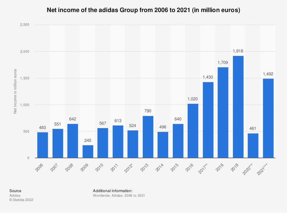 Statistic: Net income of the adidas Group from 2006 to 2019 (in million euros) | Statista