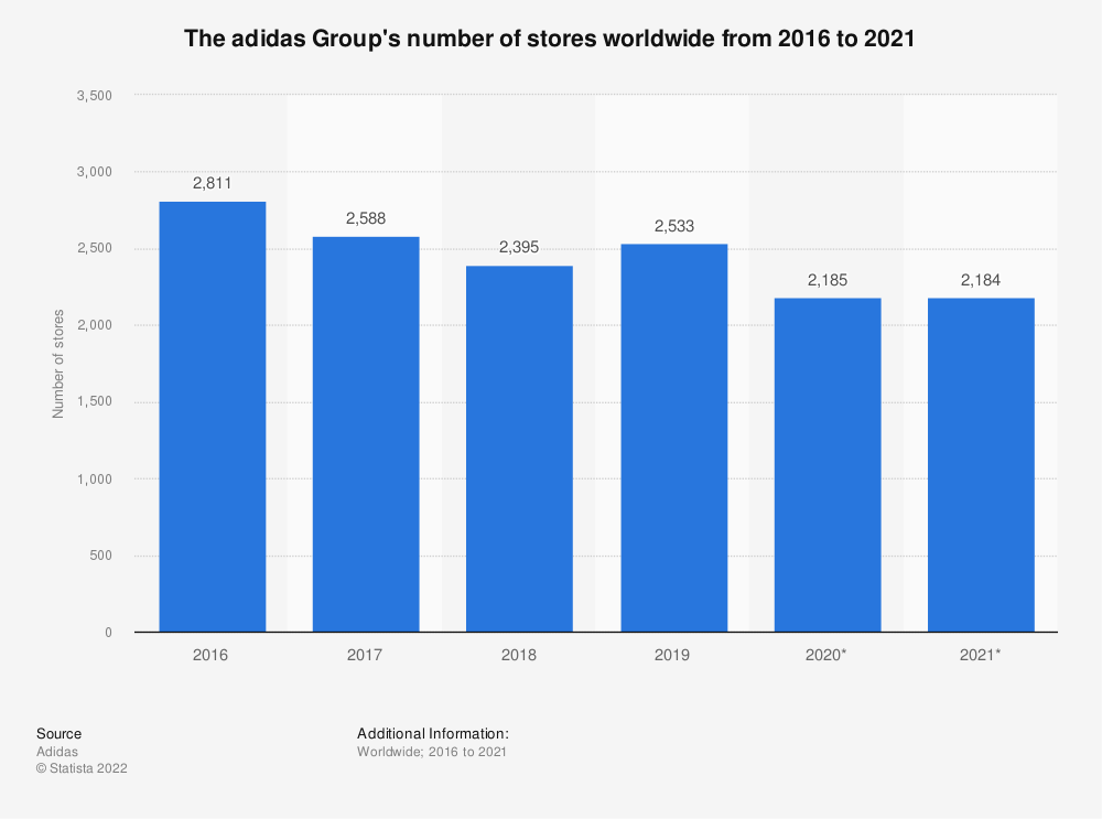 Statistic: The adidas Group's number of stores worldwide from 2016 to 2019 | Statista