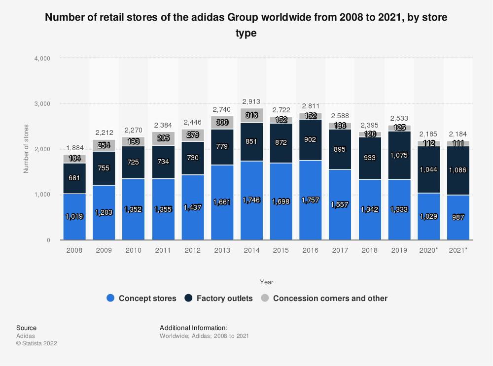 Statistic: Number of retail stores of the adidas Group worldwide from 2008 to 2019, by store type | Statista