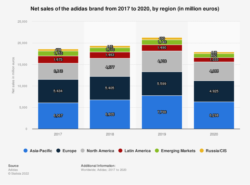Statistic: Net sales of the adidas brand from 2017 to 2019, by region (in million euros) | Statista