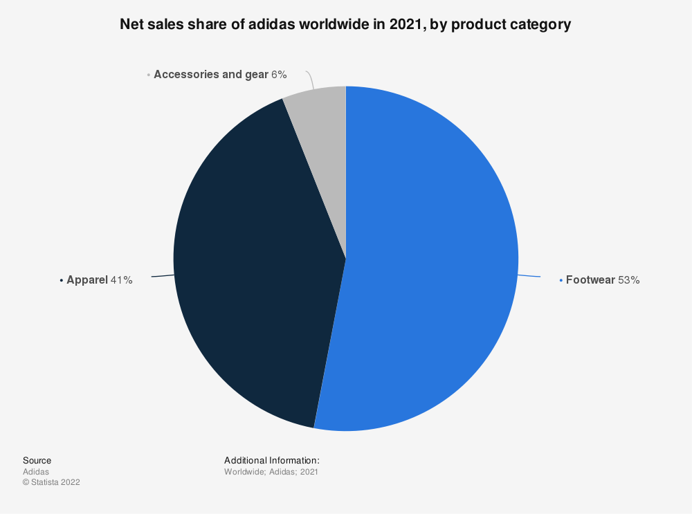 Statistic: Net sales share of adidas worldwide in 2020, by product category | Statista