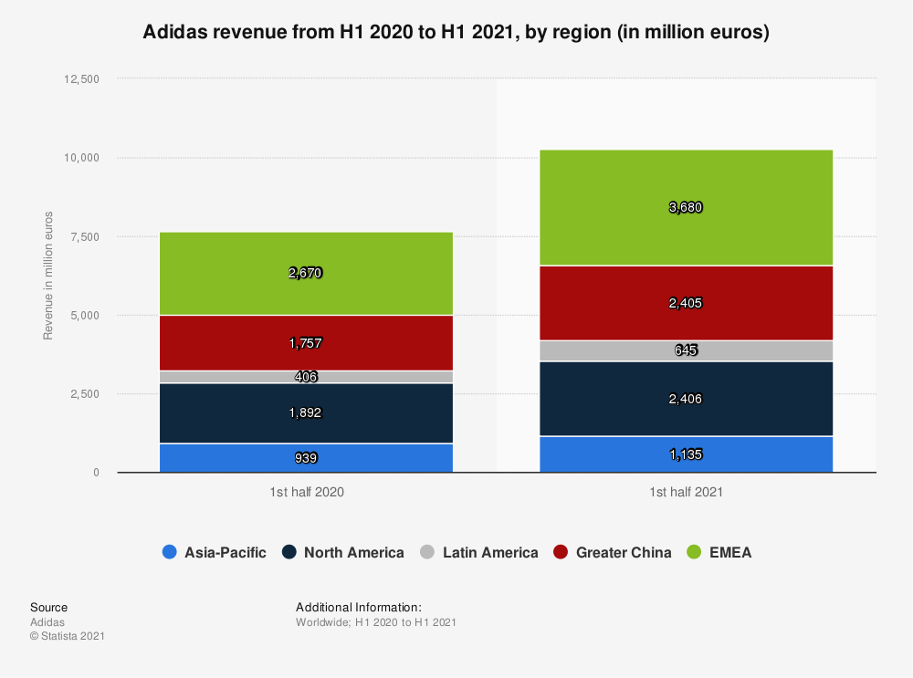 Statistic: Adidas revenue from H1 2017 to H1 2020, by region (in million euros) | Statista