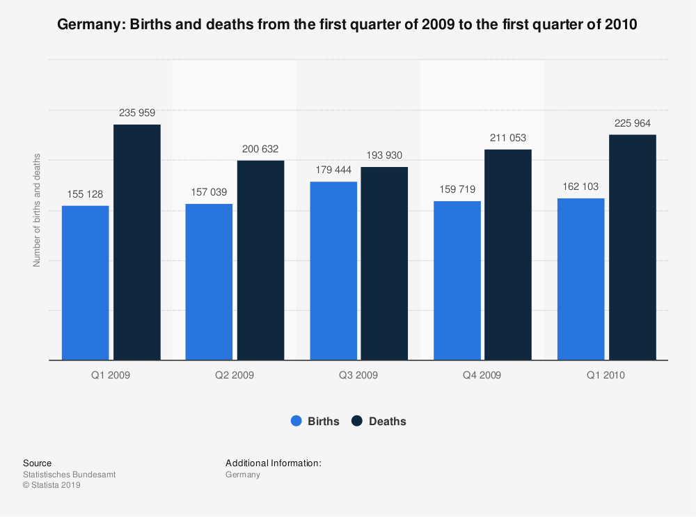 Statistic: Germany: Births and deaths from the first quarter of 2009 to the first quarter of 2010 | Statista