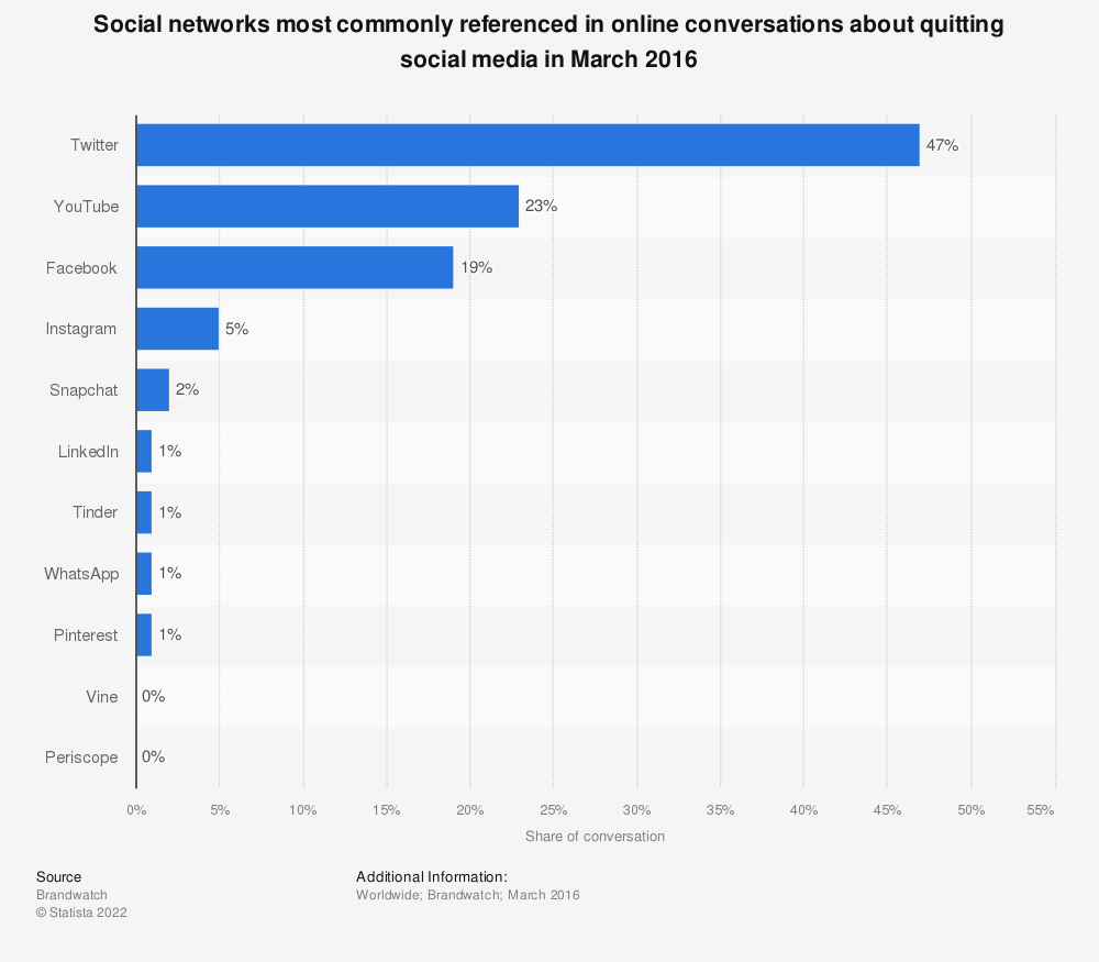 Statistic: Social networks most commonly referenced in online conversations about quitting social media in March 2016 | Statista