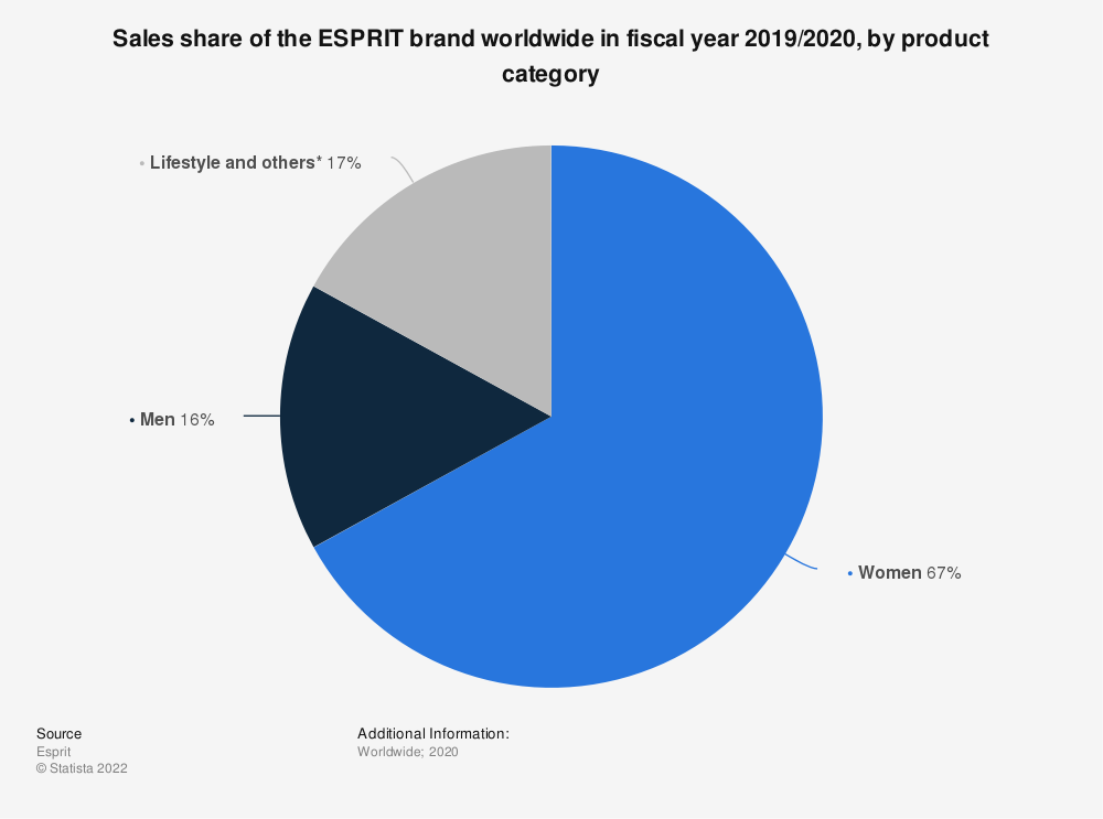 Statistic: Sales share of the ESPRIT brand worldwide in fiscal year 2018/2019, by product category | Statista