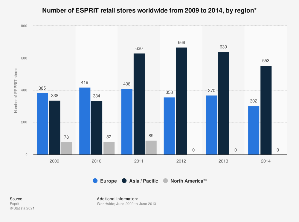 Statistic: Number of ESPRIT retail stores worldwide from 2009 to 2014, by region*   Statista